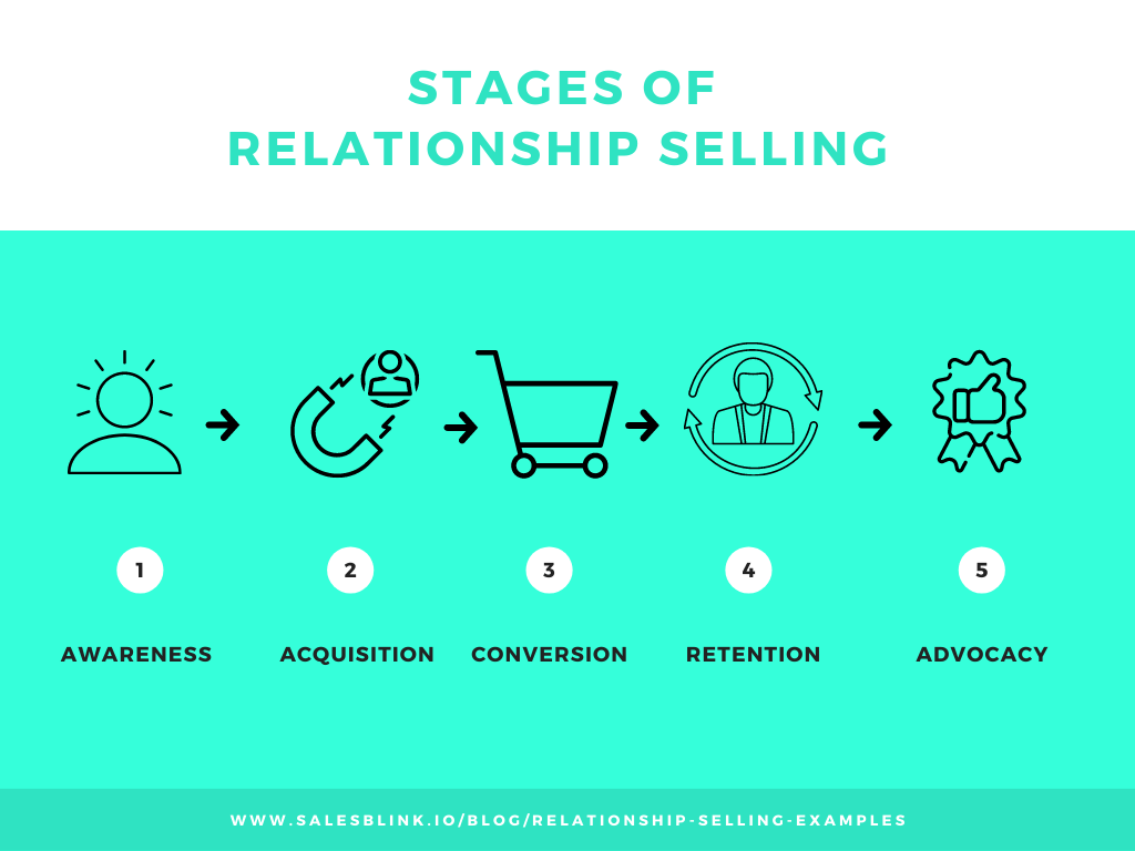 5 stages of relationship selling