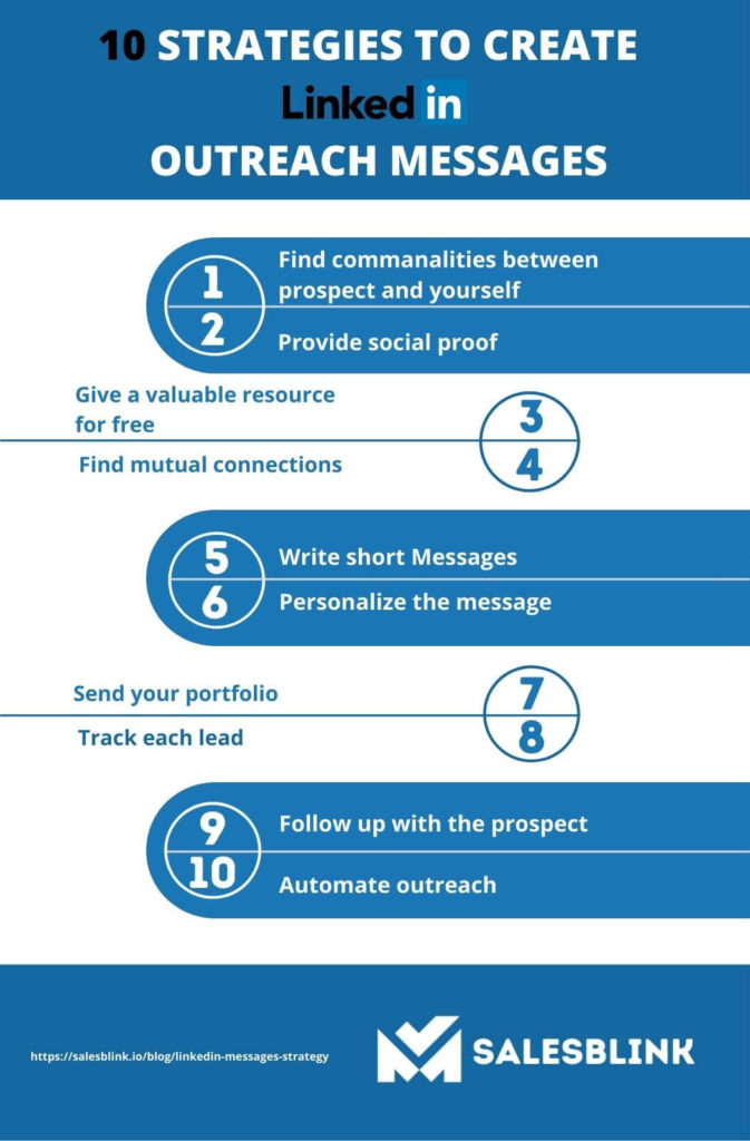 10 Best Linkedin Outreach Messages Strategy