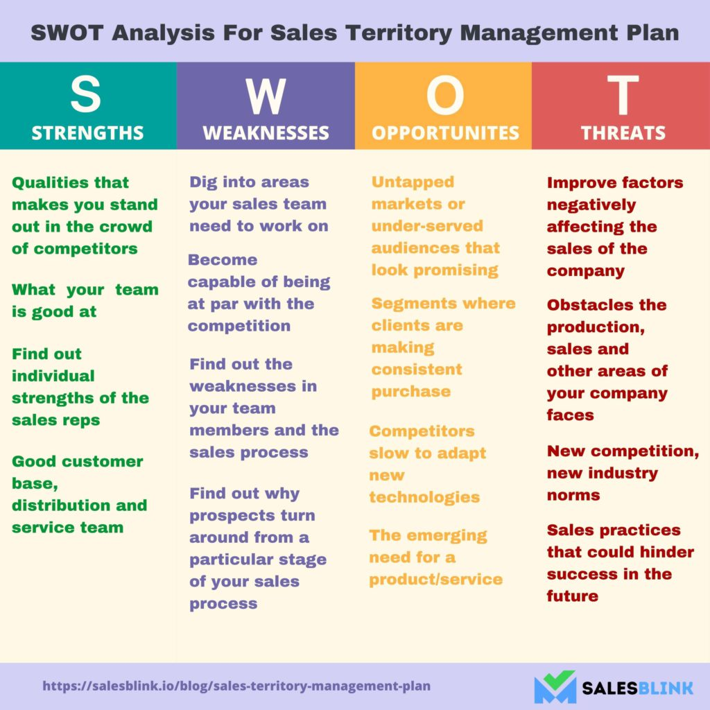 SWOT Analysis for Sales Territory Management Plan